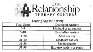 anxiety scores